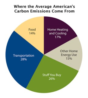 household-emissions